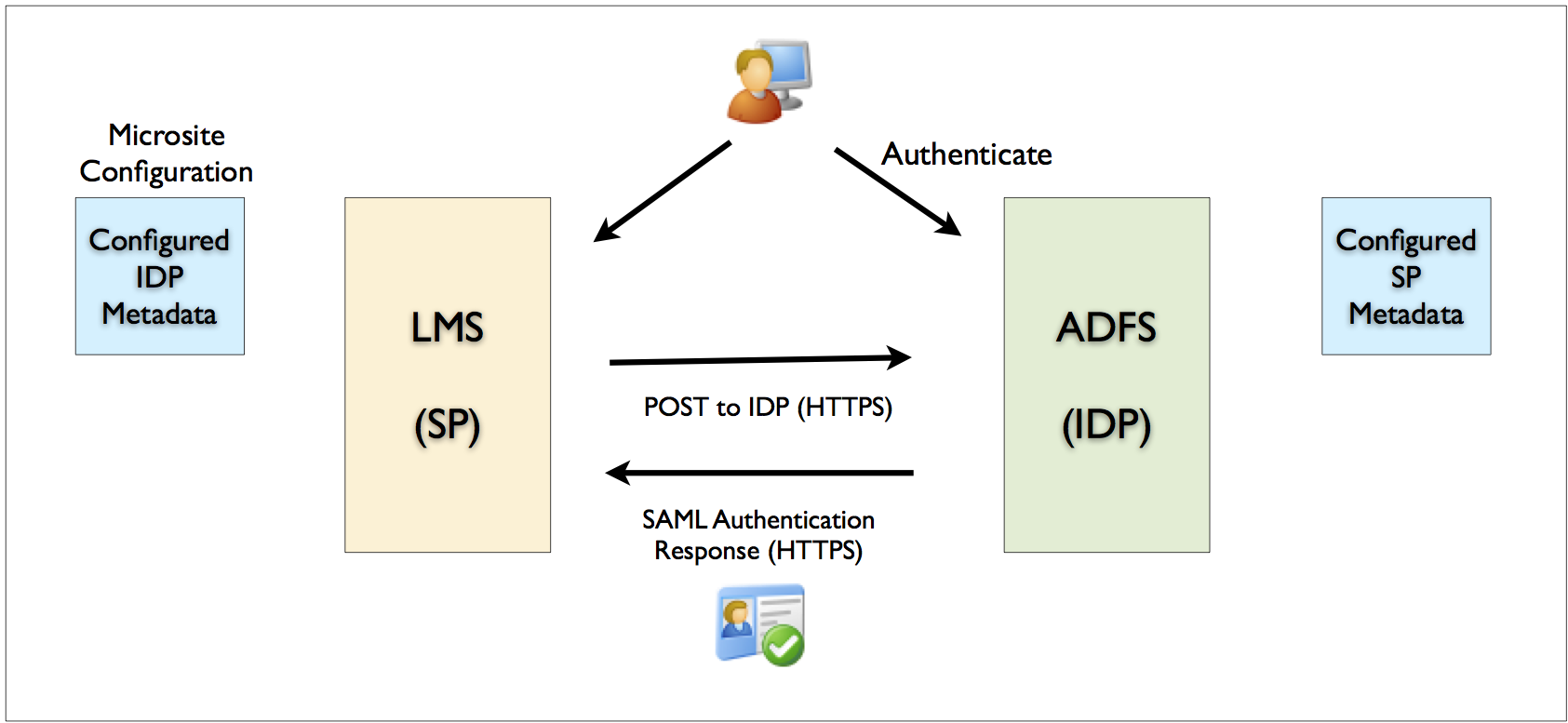 Adfs single sign on  Configuring SSO (Single Sign  2019-06-08